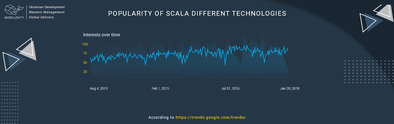popularity of scala web development