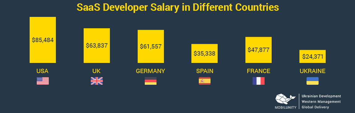 saas developer salary in different countries