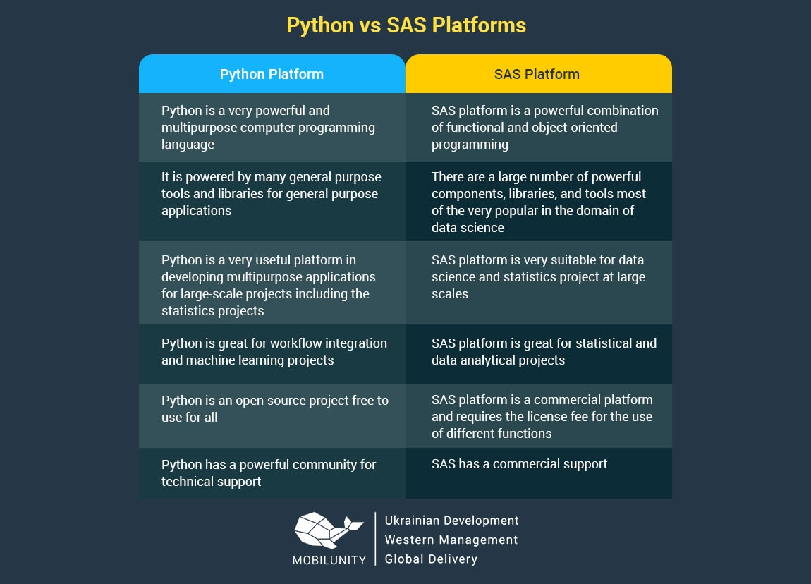 sas development vs Python
