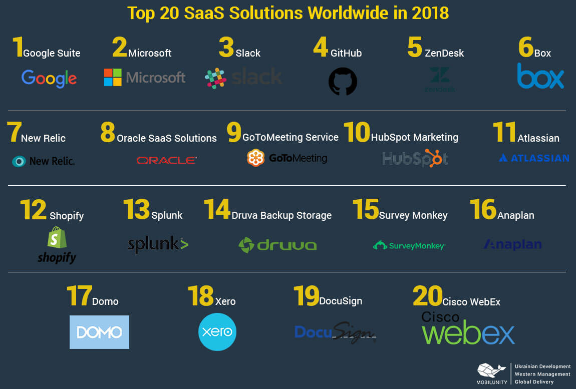 top 20 saas solutions worldwide