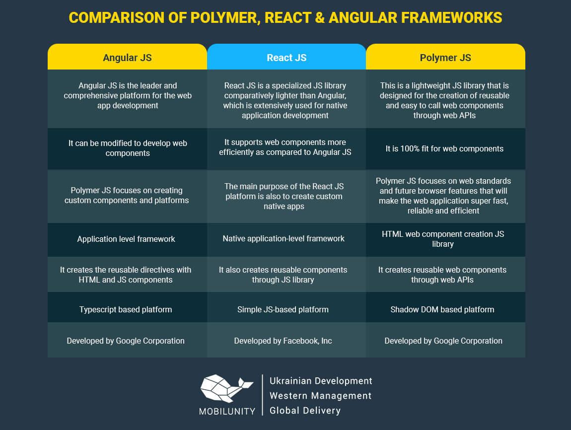 compare polymer, angular, react