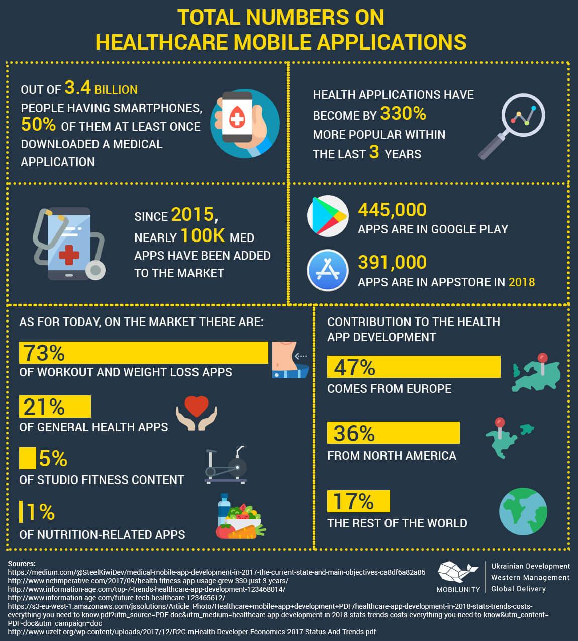 healthcare mobile app developer
