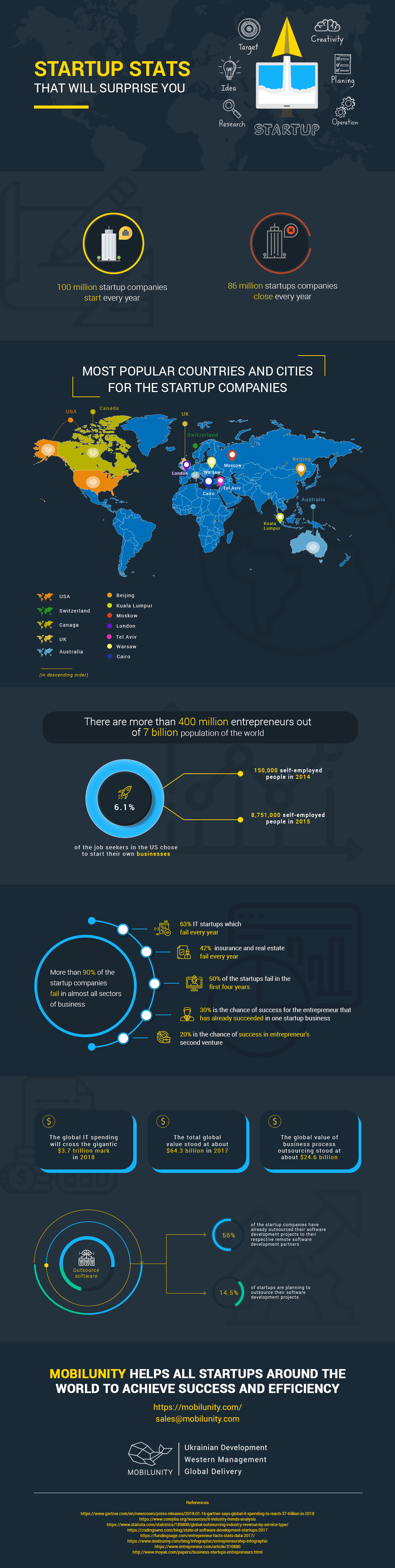 it outsourcing for startups infographics