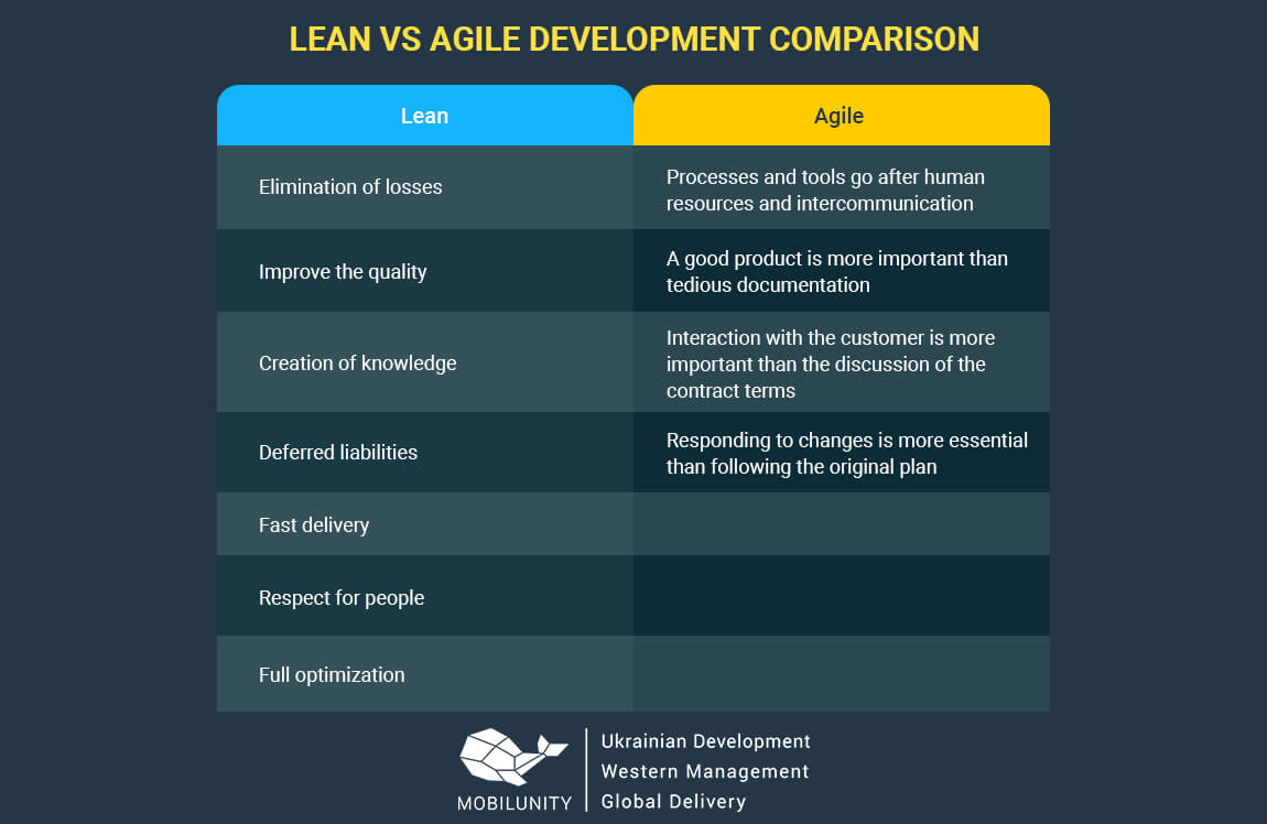 lean and agile development