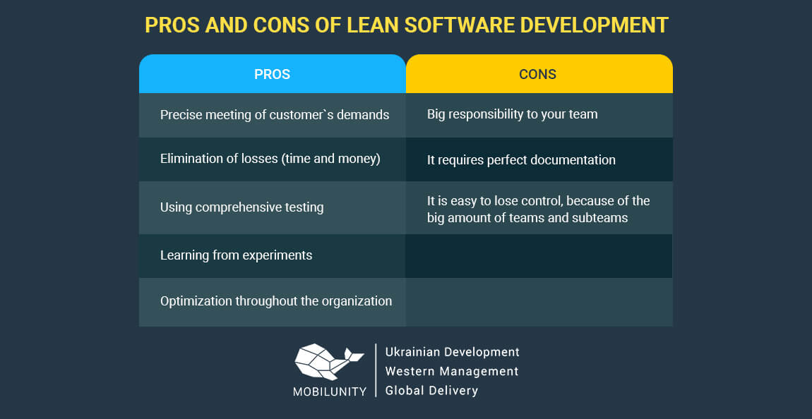 lean application development