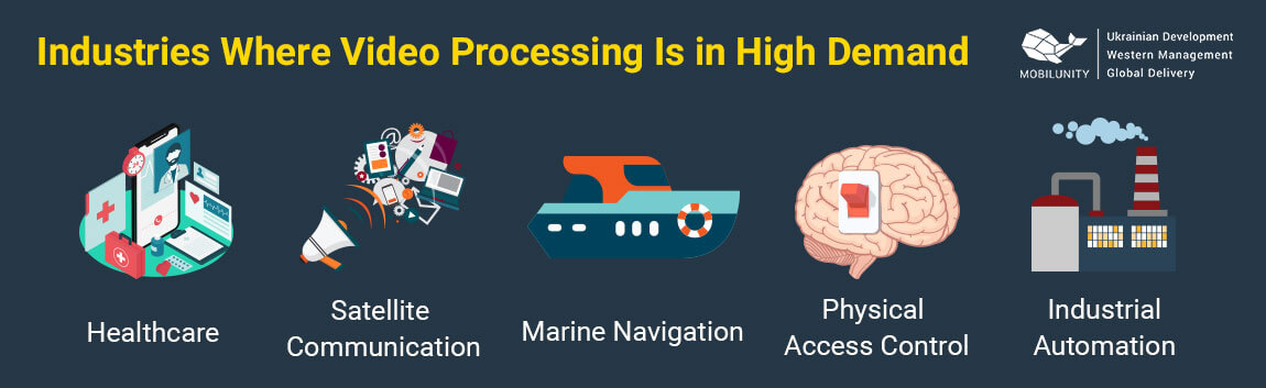 main industries of video image processing