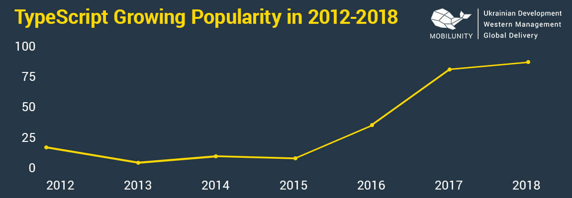 popularity of typescript development