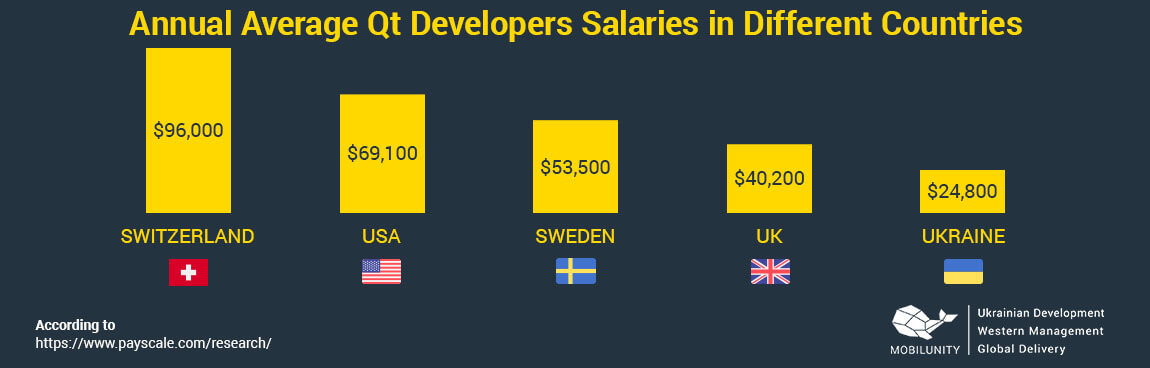 qt developer salary in different countries