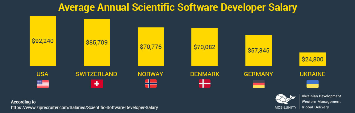 scientific software developer salary
