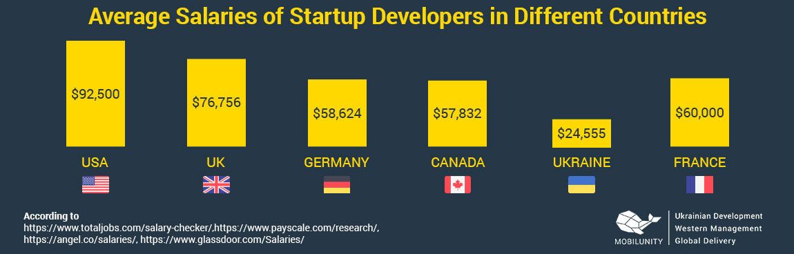 startup developer salary globally