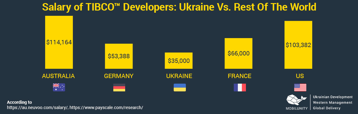 tibco developer salary in different countries