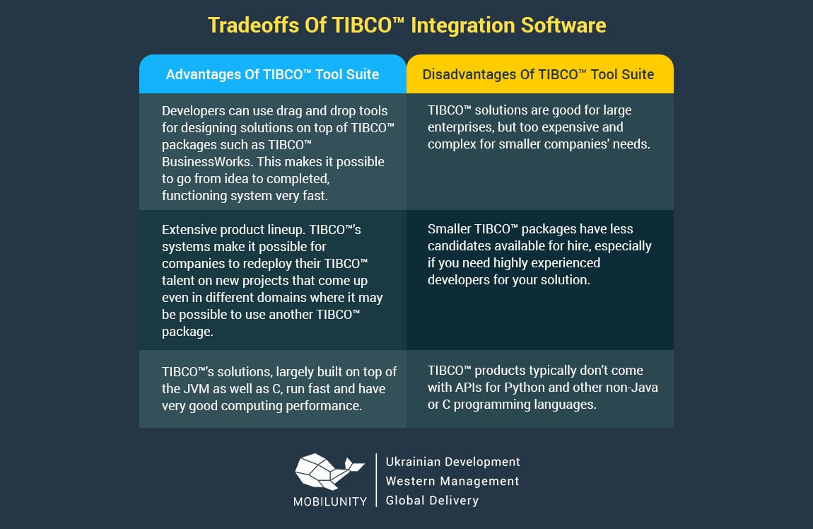 tradeoffs of tibco integration