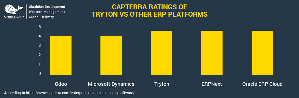 tryton vs erpnext technologies