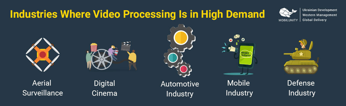 video image processing industries