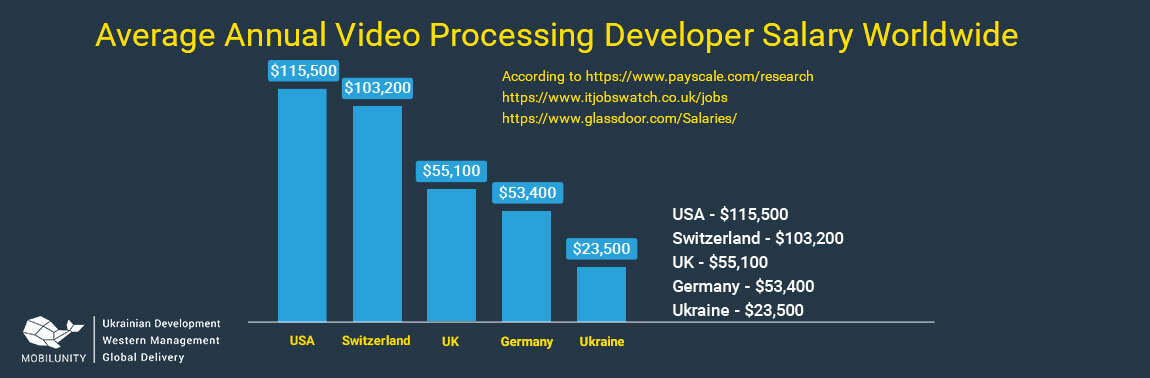 video processing developer salary