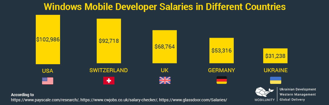 windows mobile developer salary comparison