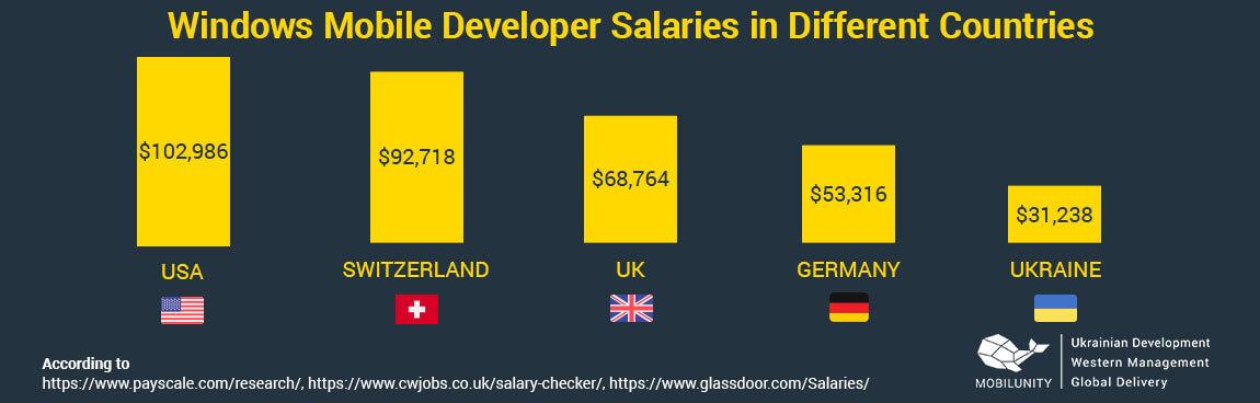 windows mobile developer salary