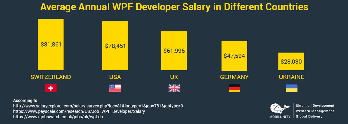 wpf developer salary