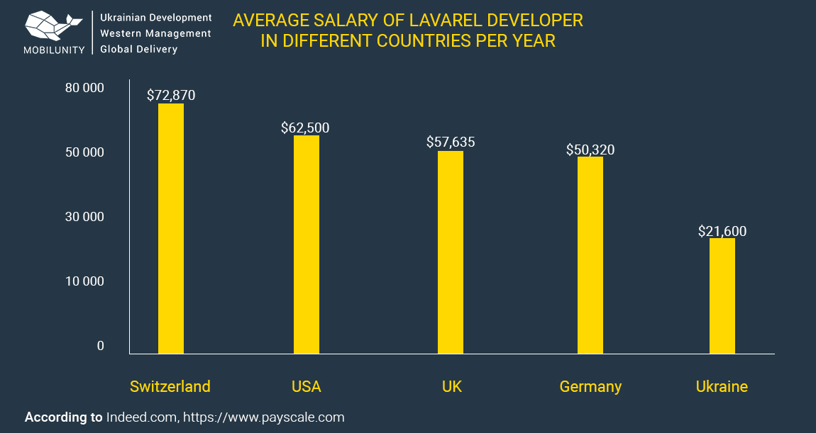 What Laravel Developer Salary Looks Like in 2018 | Mobilunity