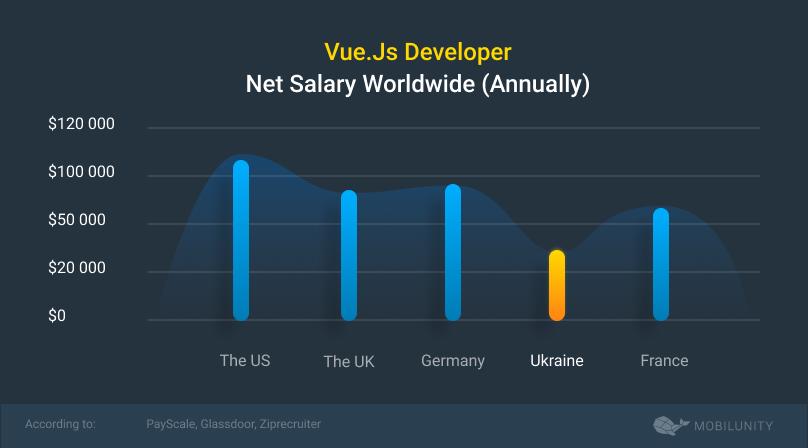 VueJS salary wordwide