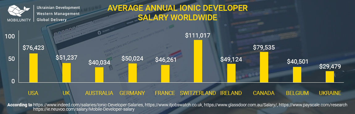 ionic developer salary worldwide