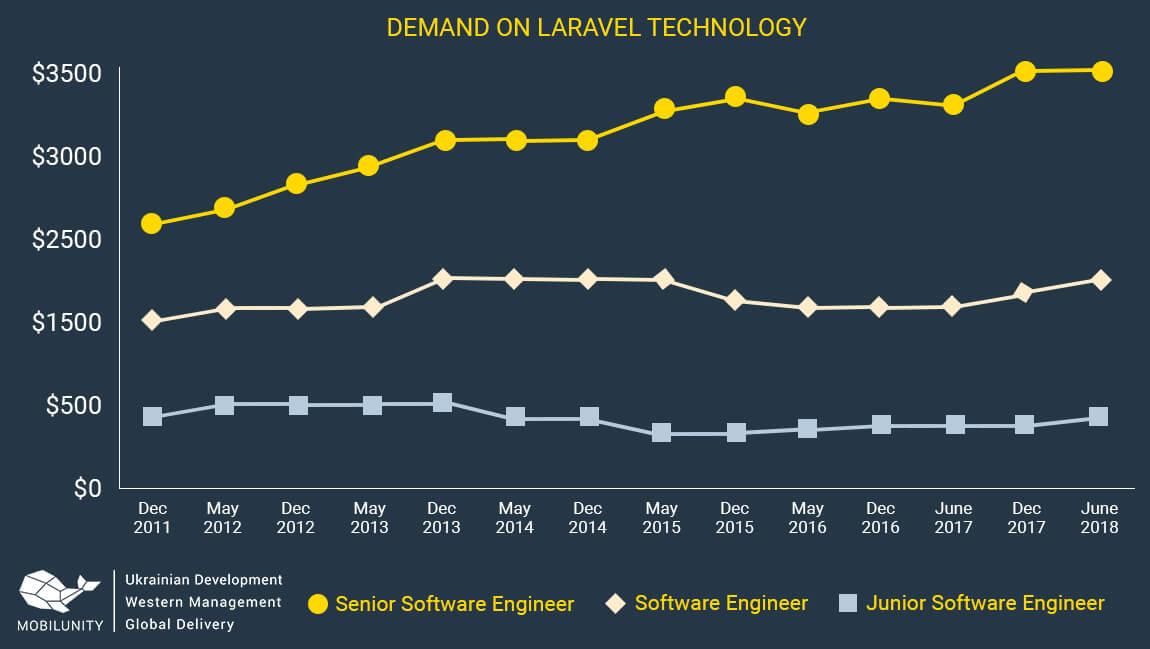 laravel best framework