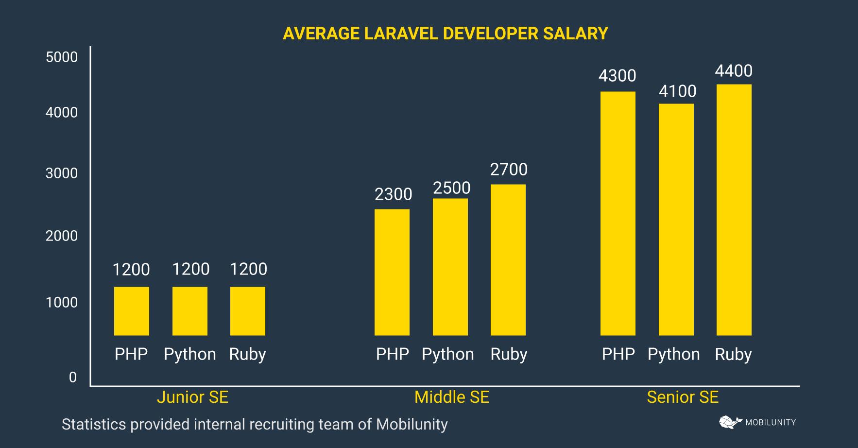 laravel developer salary
