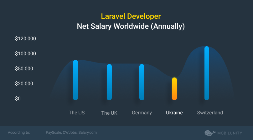 laravel technology salary