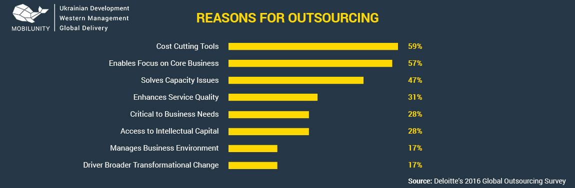reasons to hire outsourcing development team