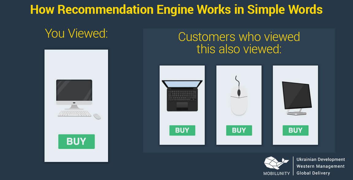 recommendation engine explained