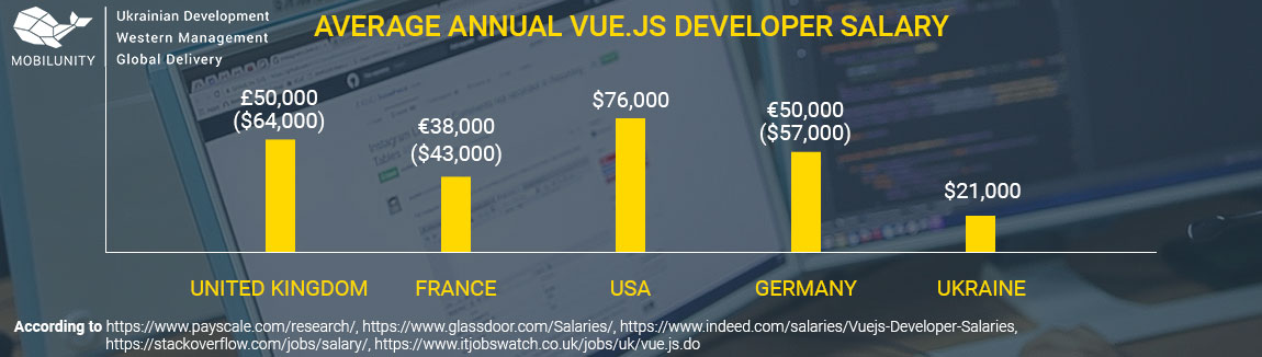 vue.js developer salary