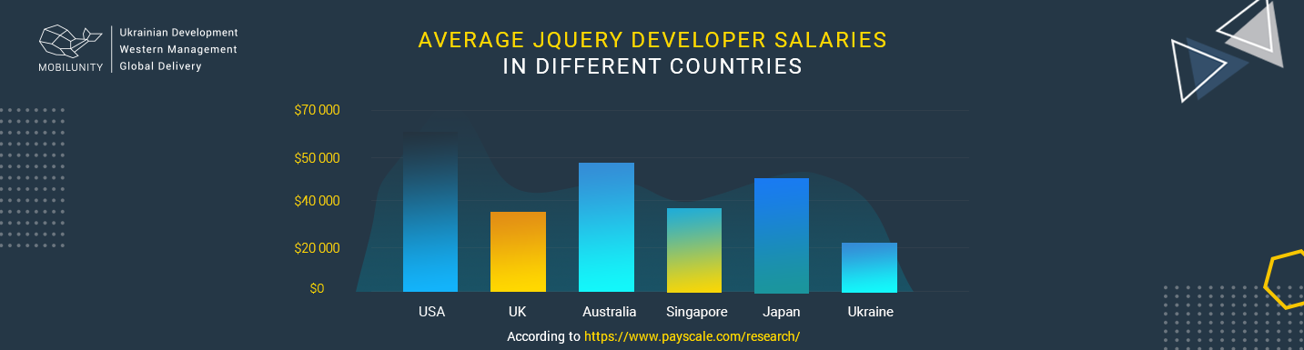 jquery developer salary