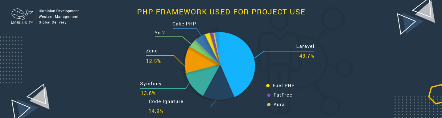 php framework used for project use