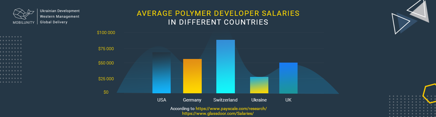 polymer engineer salary worldwide stats