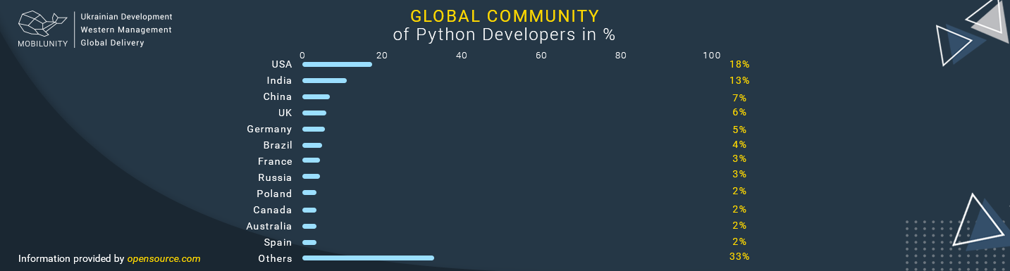 python developer popularity in different countries