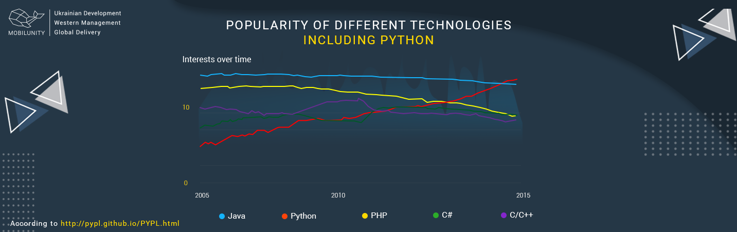 python web development popularity