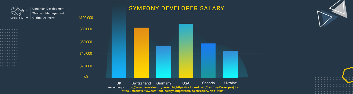 symfony developer salary chart