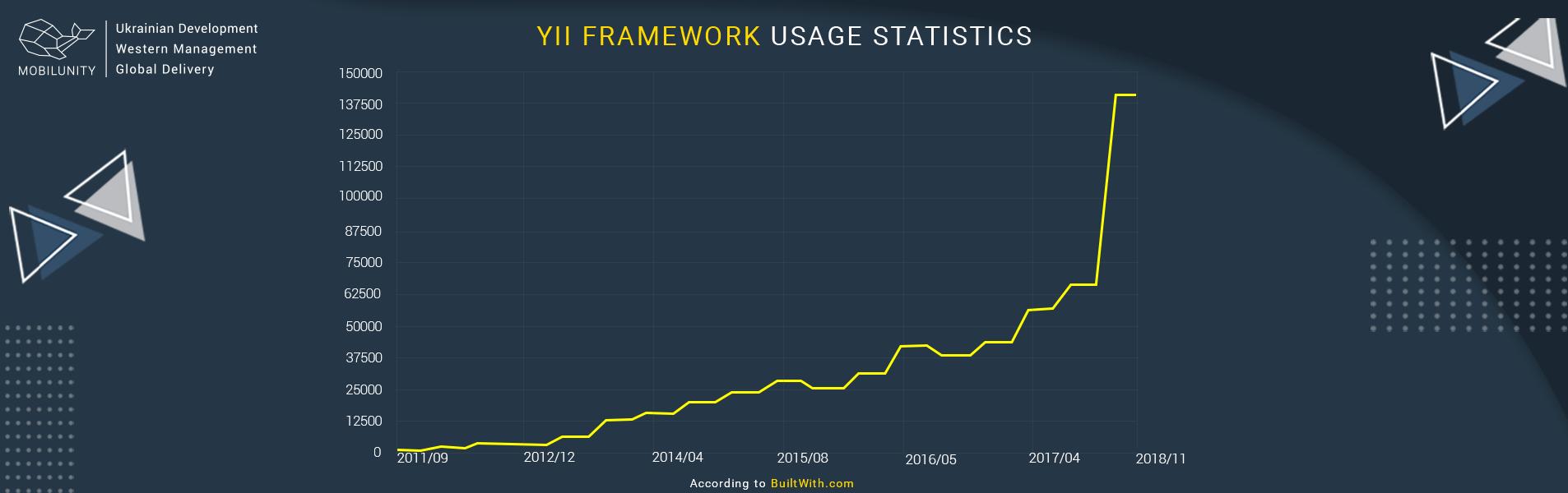 yii framework usage statistics