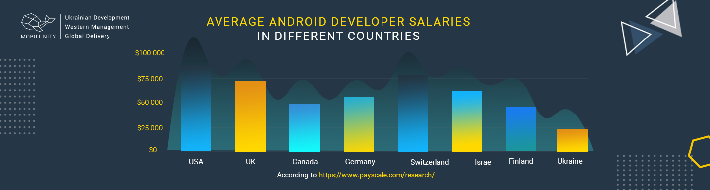 average android developer salary
