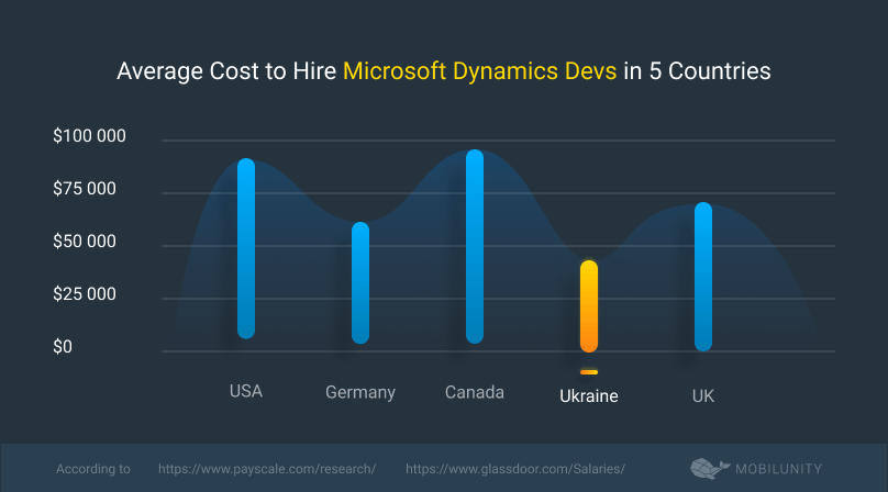 cost to hire microsoft dynamics developer in diverse countries