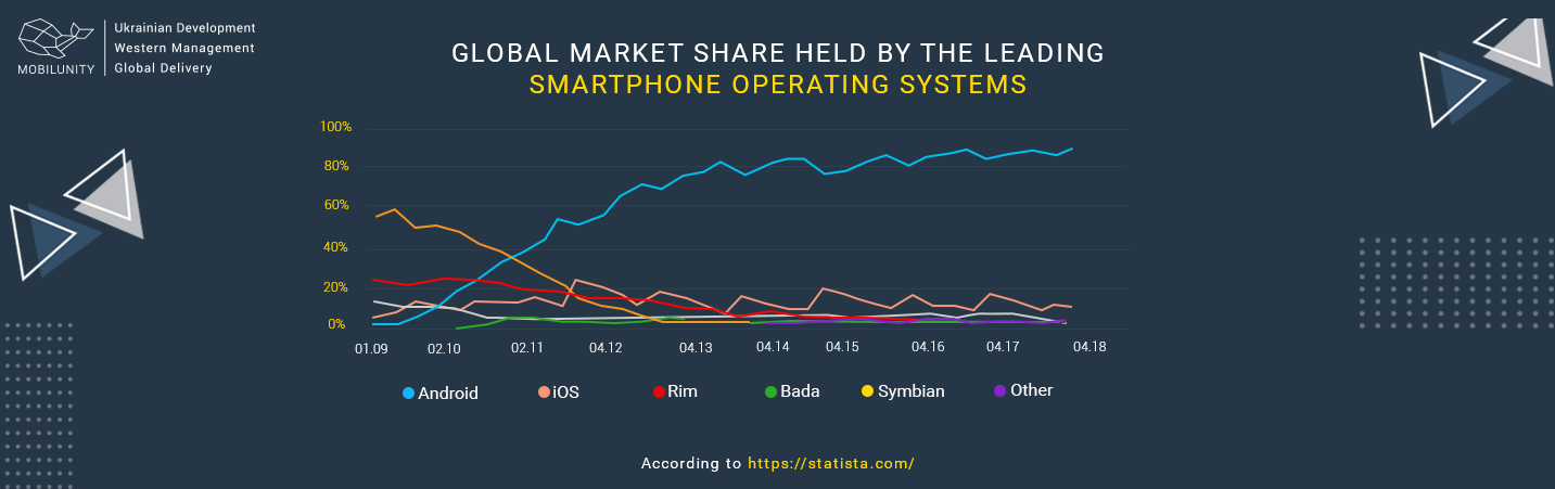 grobal market share held by smartpnone os