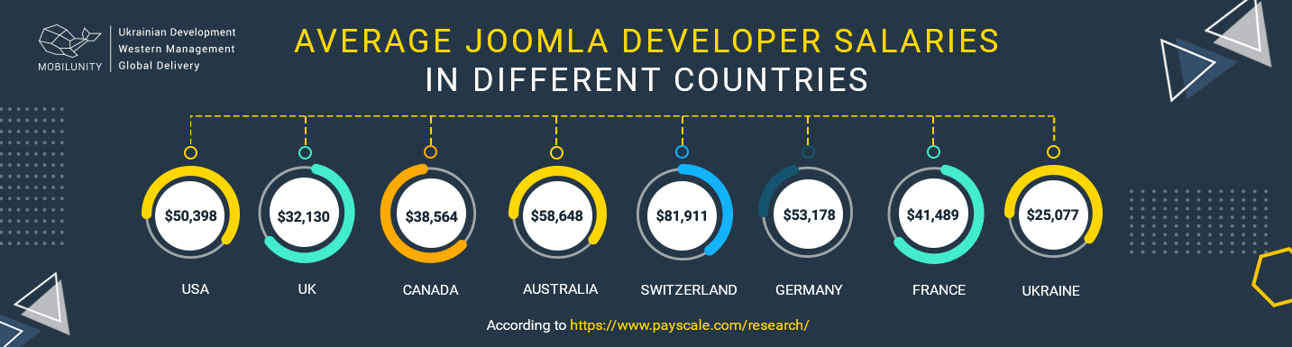 joomla developer salary worldwide