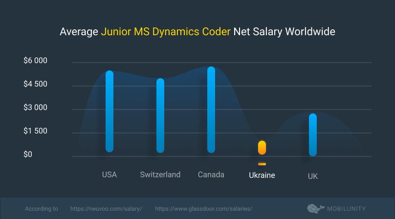 junior microsoft dynamics developer cost
