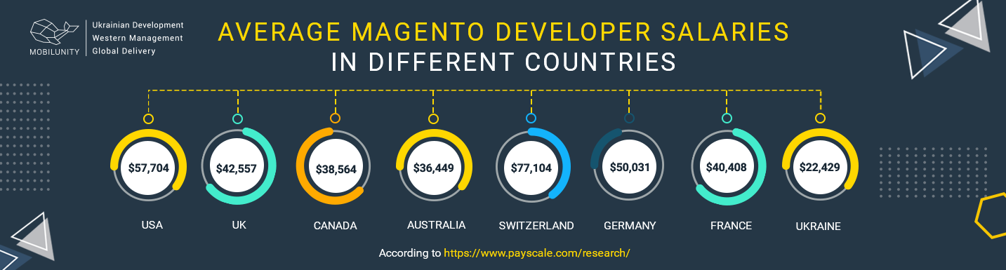 magento developer salary worldwide