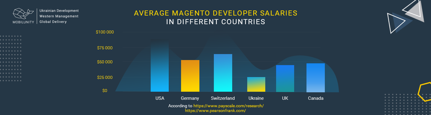 magento developer salary