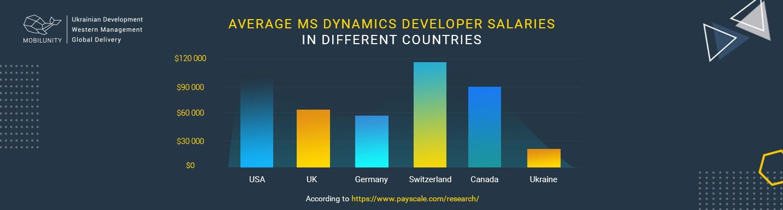 microsoft dynamics developer salary