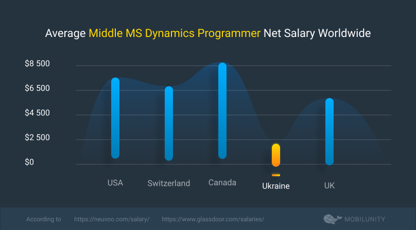 middle microsoft dynamics engineer cost