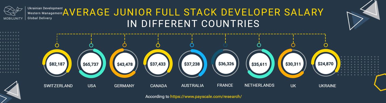 stats of junior full stack developer salary worldwide