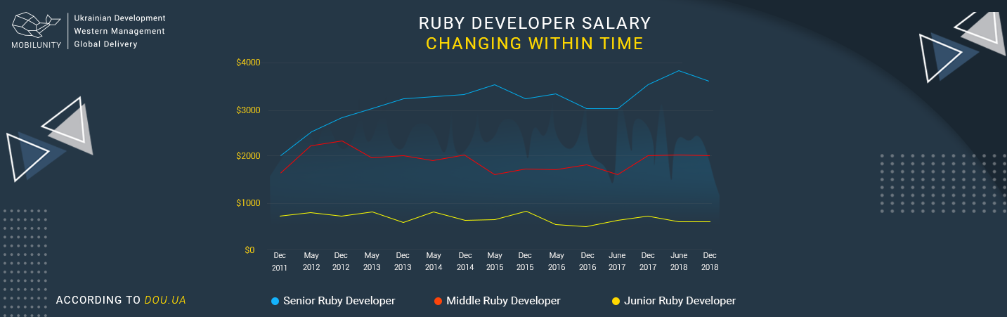 stats of ruby developer salary