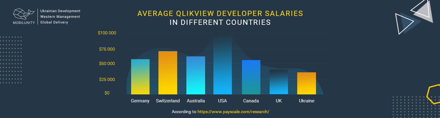 qlikview developer salary comparison